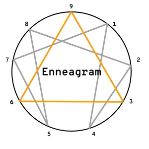 Full Enneagram