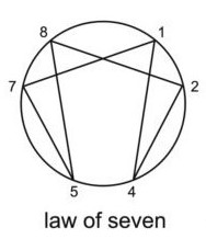 Law Of Seven
