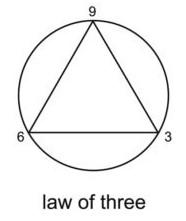 Law Of Three
